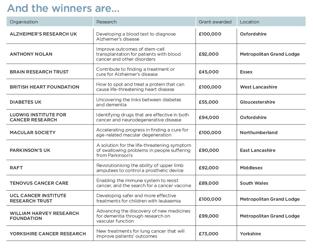 MSF grant winners screencap