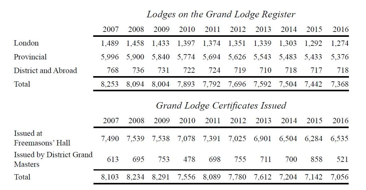 Lodges on Register Mar 2017