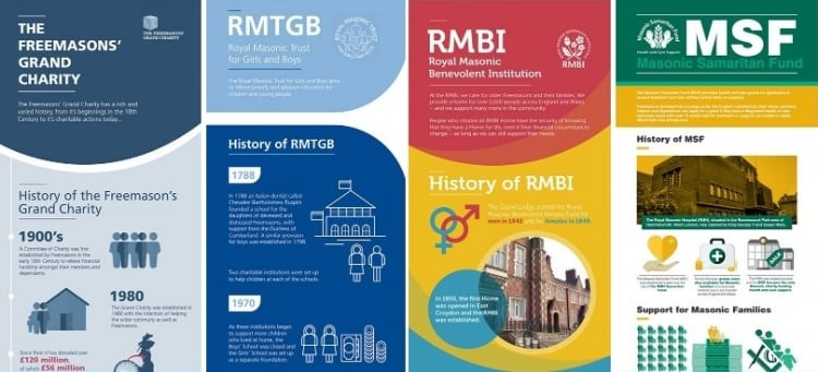 New infographics celebrate the work of our four masonic charities